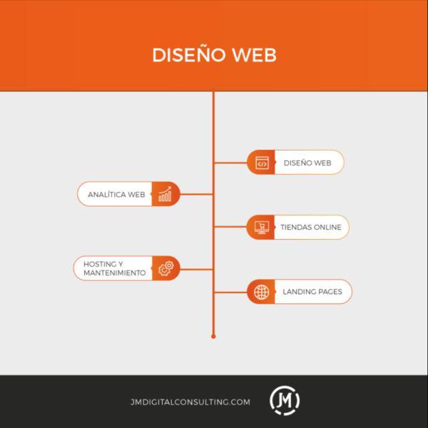 Servicios diseño web